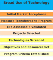 The Practice of Emerging Technology Management